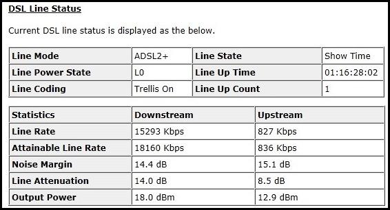 iPrimus - netcomm ADSL attenuation